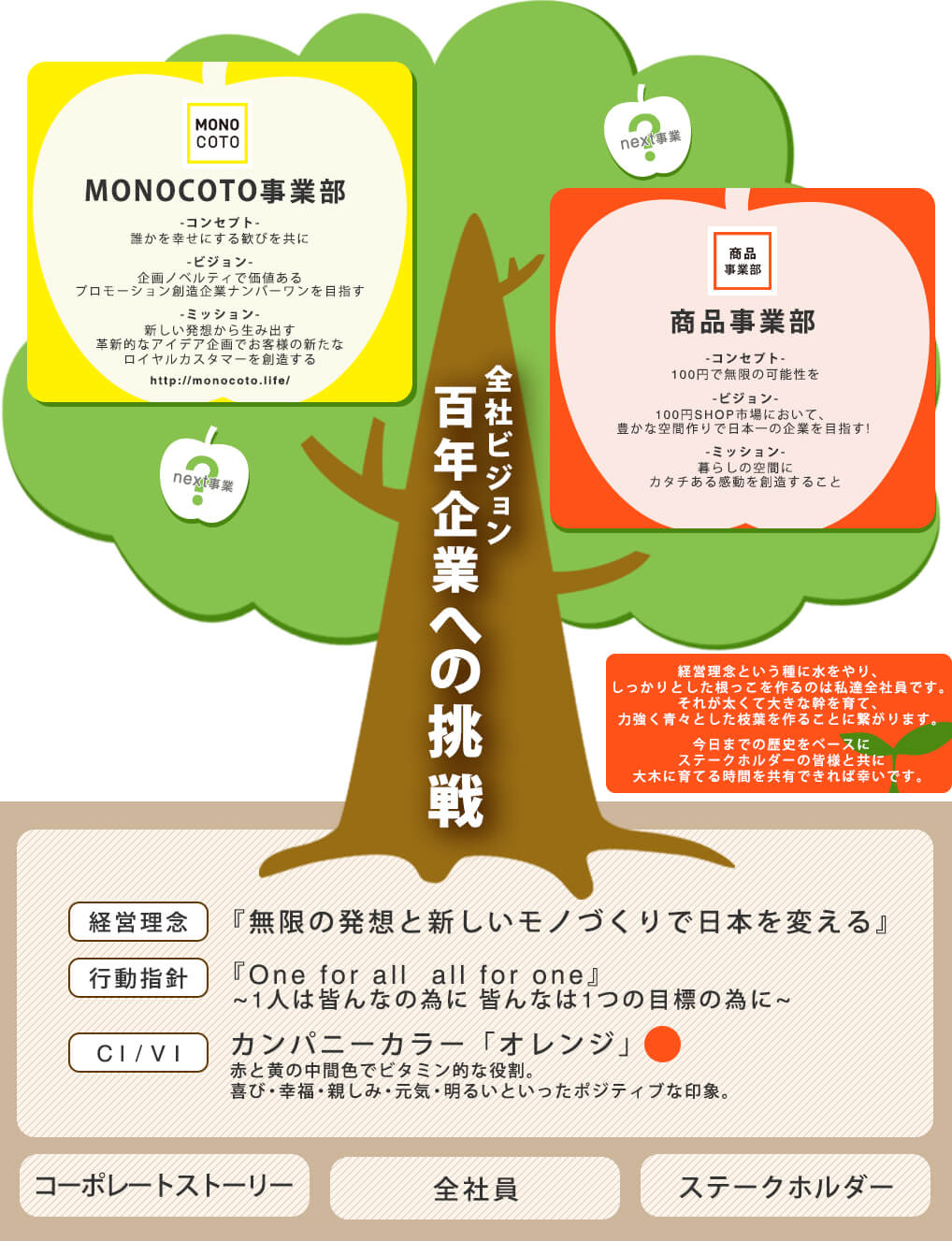 Koshioka_Branding_Tree